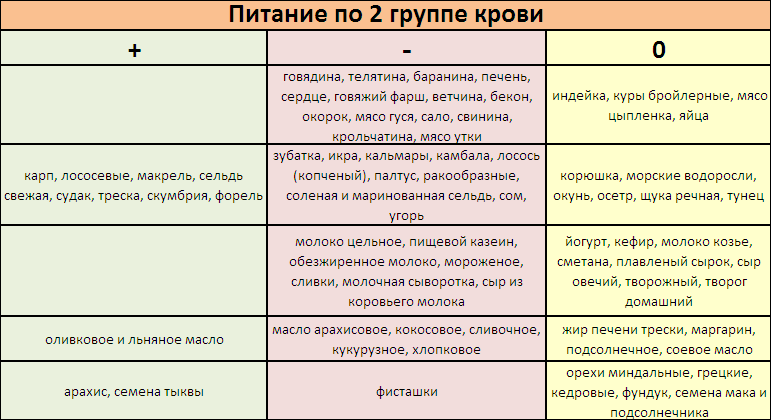 Диета по второй группе крови - таблица