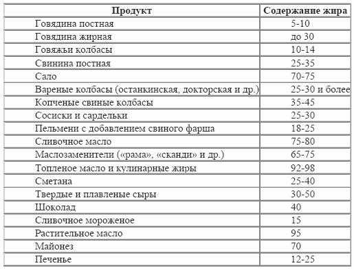 Диета Протасова – подробное описание, продукты и рацион на 5 недель, отзывы и результаты