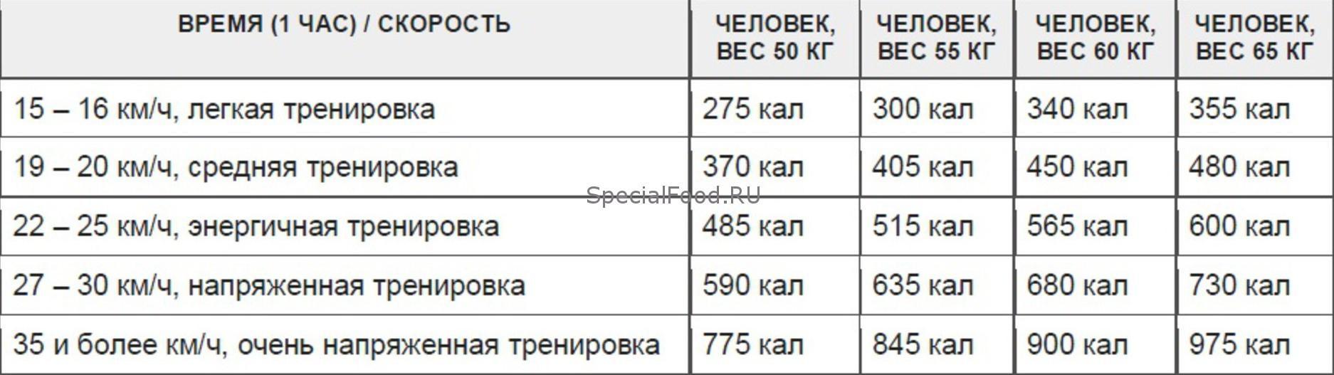 Программа тренировок на велотренажере зависит от веса