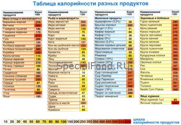 таблица низкокалорийных продуктов для похудения