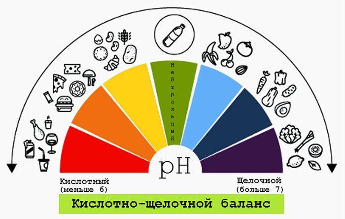 pH баланс пищи