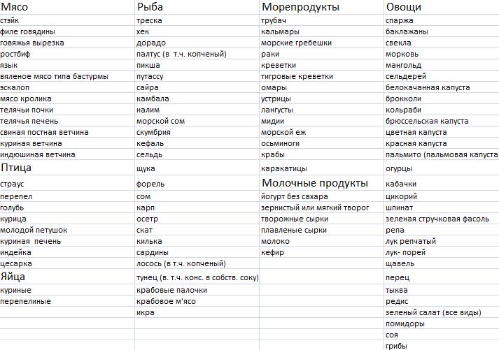 Диета Дюкана - таблица продуктов