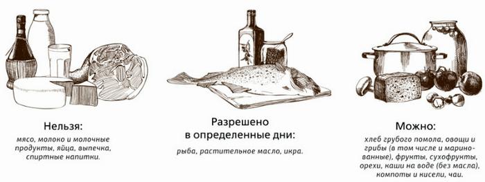 Питание в Православный Великий Пост
