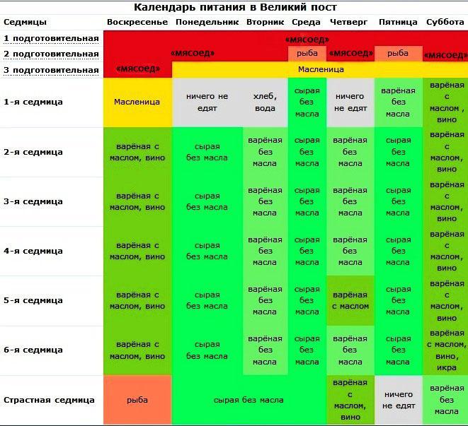 Календарь питания в Православный Пост